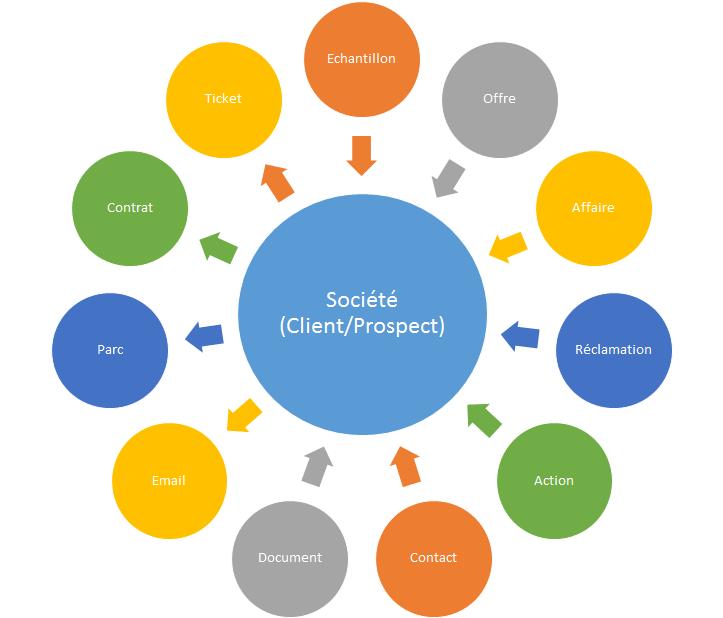 Exemple de schémas du système d'information centré sur la fiche société