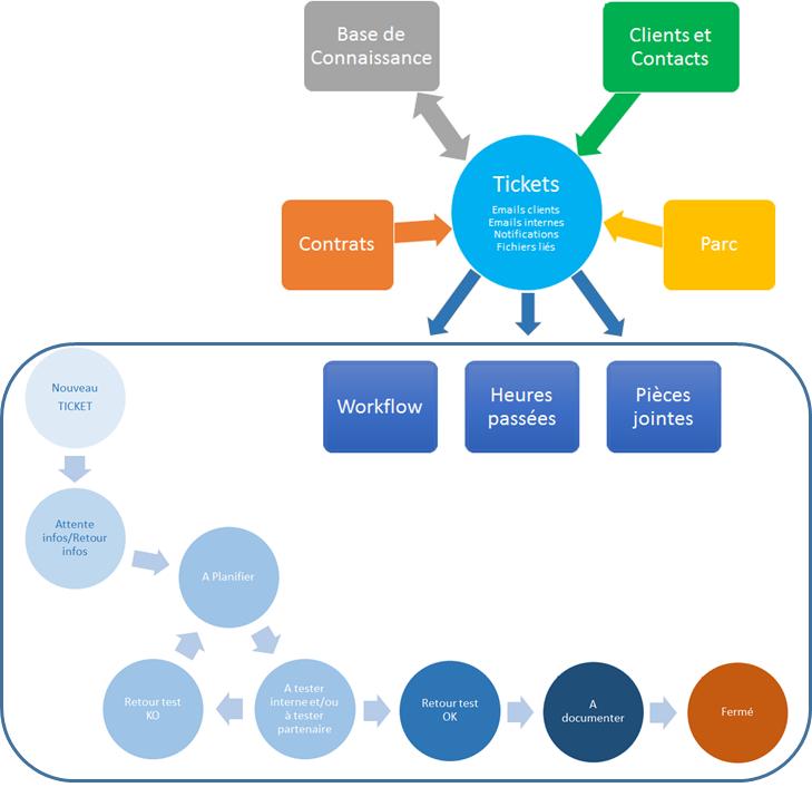 Schéma du module service client