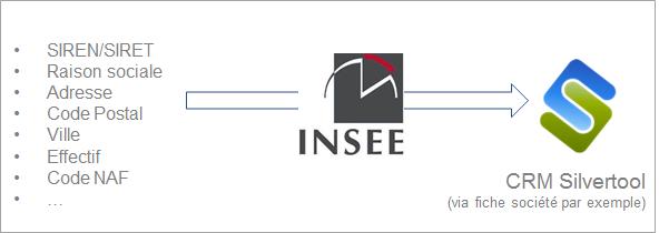 Schéma de récupération de données de la base SIRENE de l'INSEE dans le CRM Silvertool