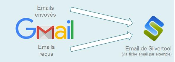 Schéma synchronisation emails entre Gmail et le CRM Silvertool